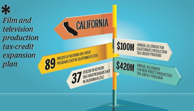 Calif. Officials Plot Ways to Stem Runaway Production Via Tax Incentives