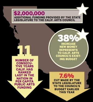 Calif. Arts Council Receives $2 Million Windfall